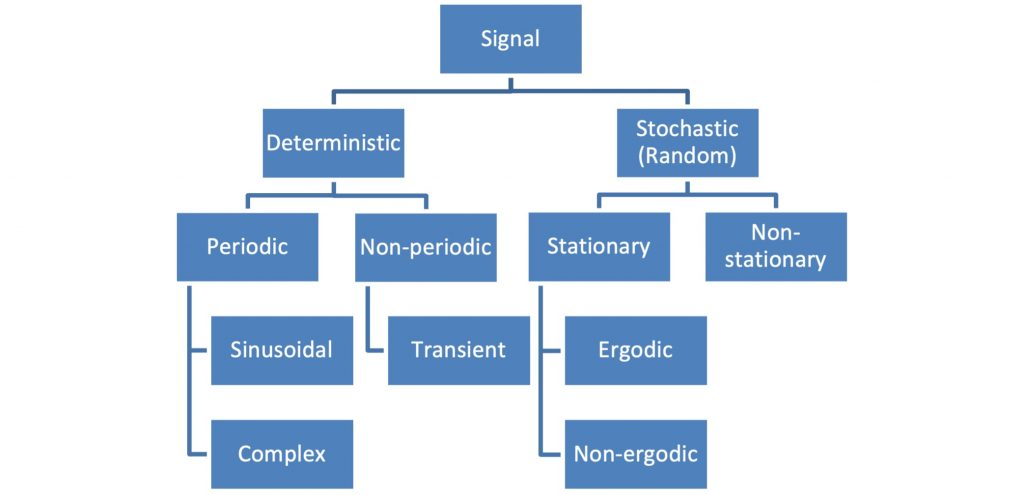 classification of dynamic signals