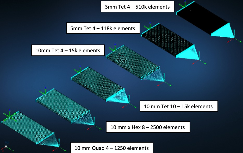 Finite element analysis of plate bending